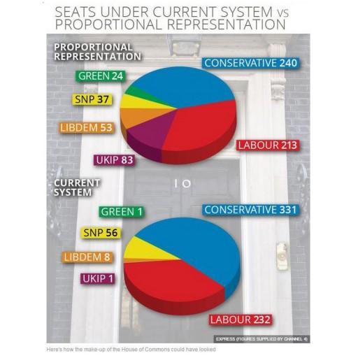 General Election 2015 PR versus FTPTresults